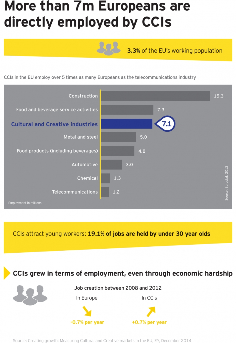 Cultural and Creative Industries Europe employment