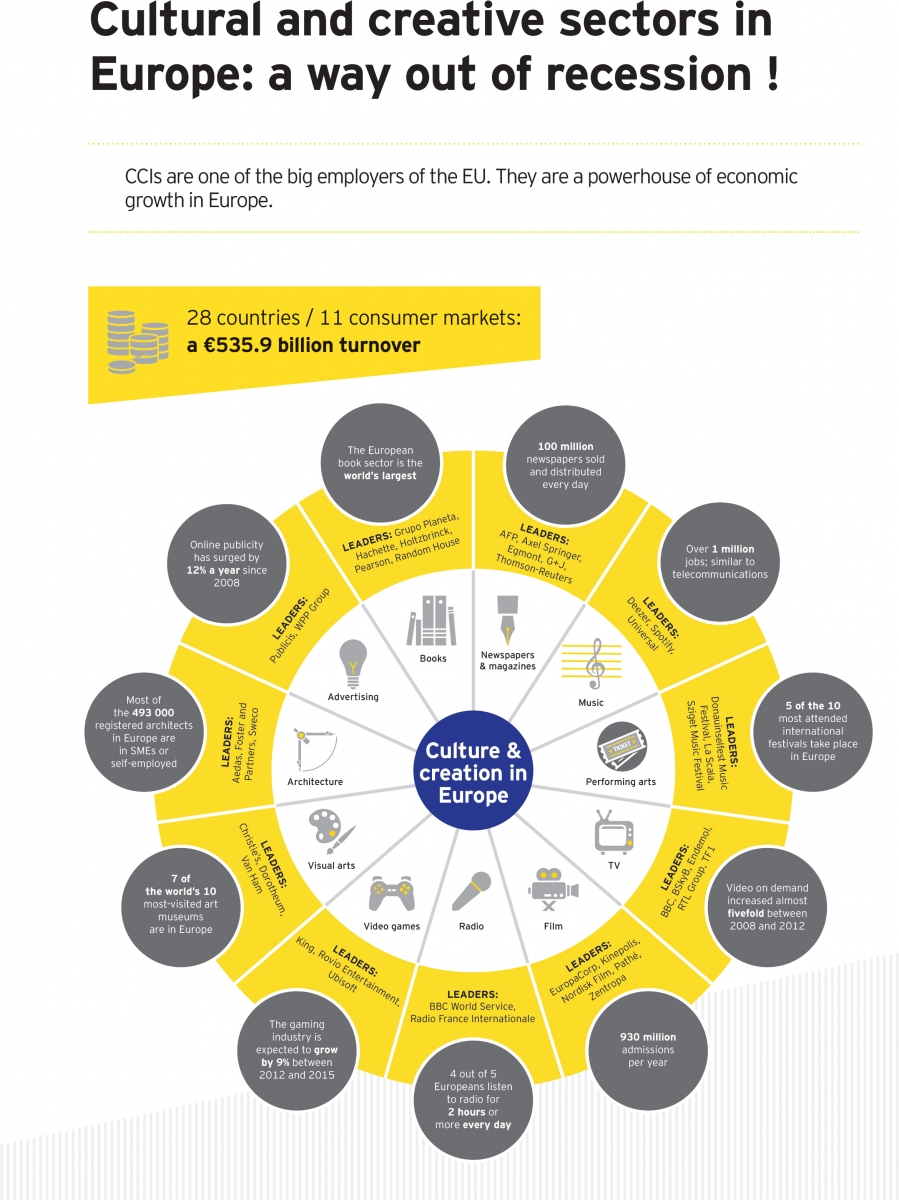 Cultural and Creative Industries Europe creative economy